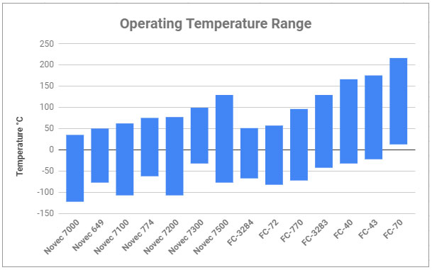 Operating Temperature Range for 3M Thermal Management Fluids