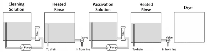 5-tank Passivation System Diagram