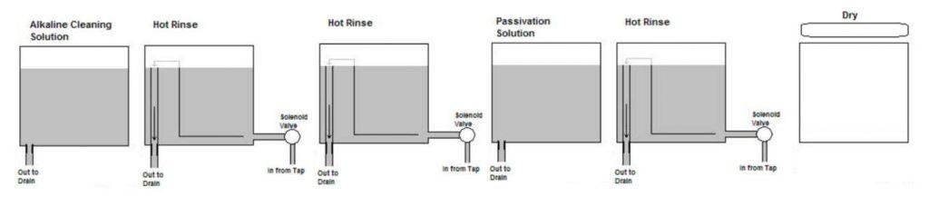 Citric Passivation Solution Process Diagram