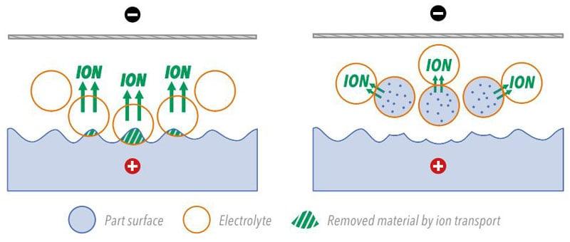 How dry electropolishing works via ion transport - chart